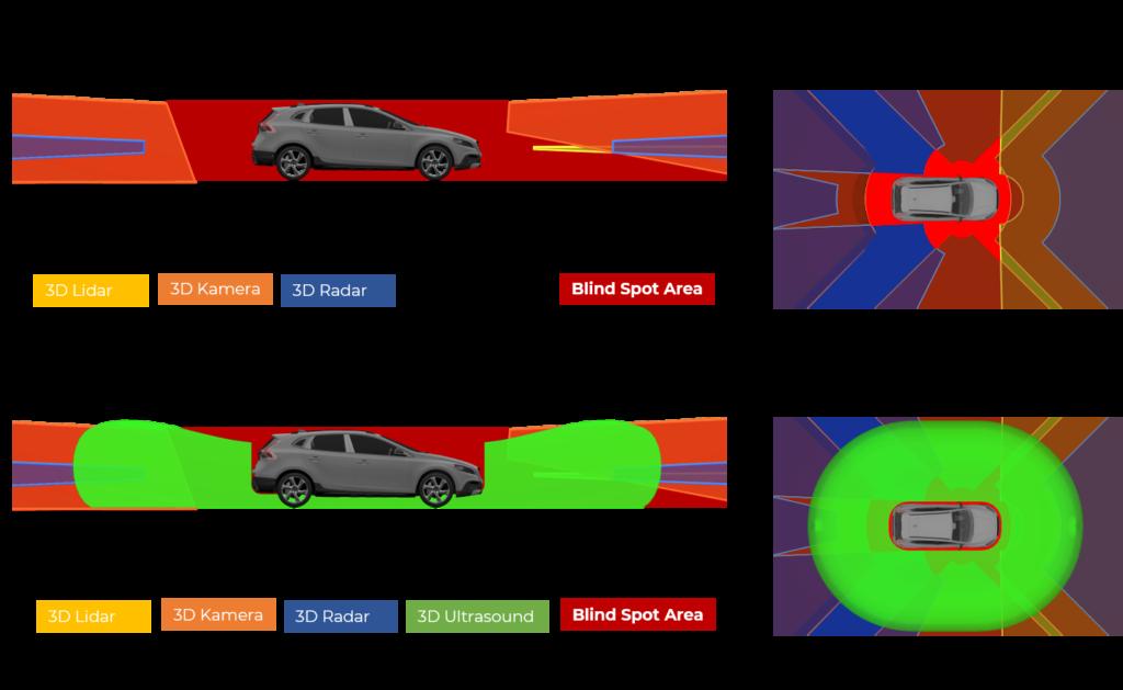3d-ultrasonic-safety-sensor-blind-spot-detection